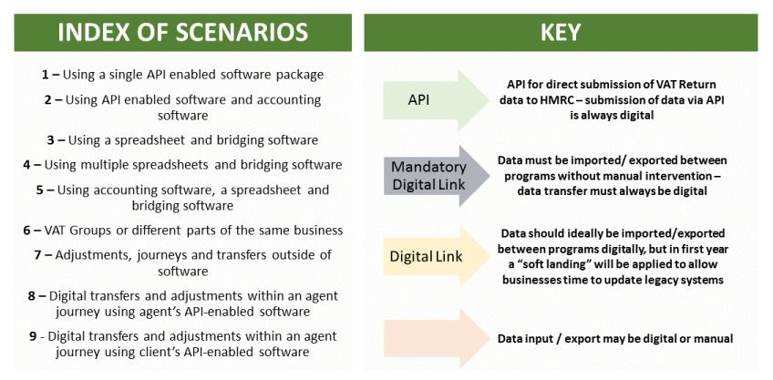 HMRC MTD VAT Digital Link Scenarios