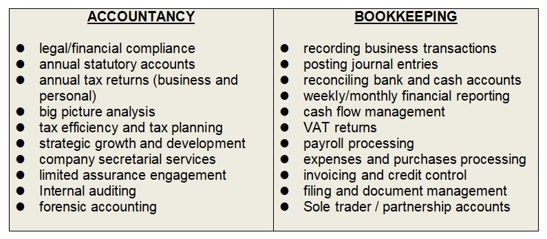 Do you need a bookkeeper if you have an accountant? Comparison of accountancy and bookkeeping.